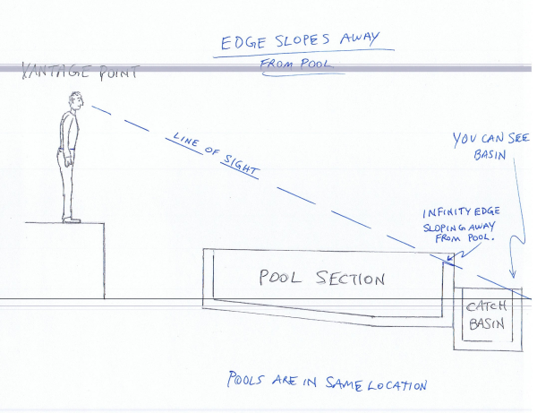 Infinity edge pools it 39 s all about your point of prospective for Infinity pool design details