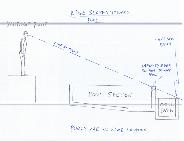 in the two drawings above man and pool are in exact same location only slope of infinity edge has changed you can see by sloping design t56 drawings